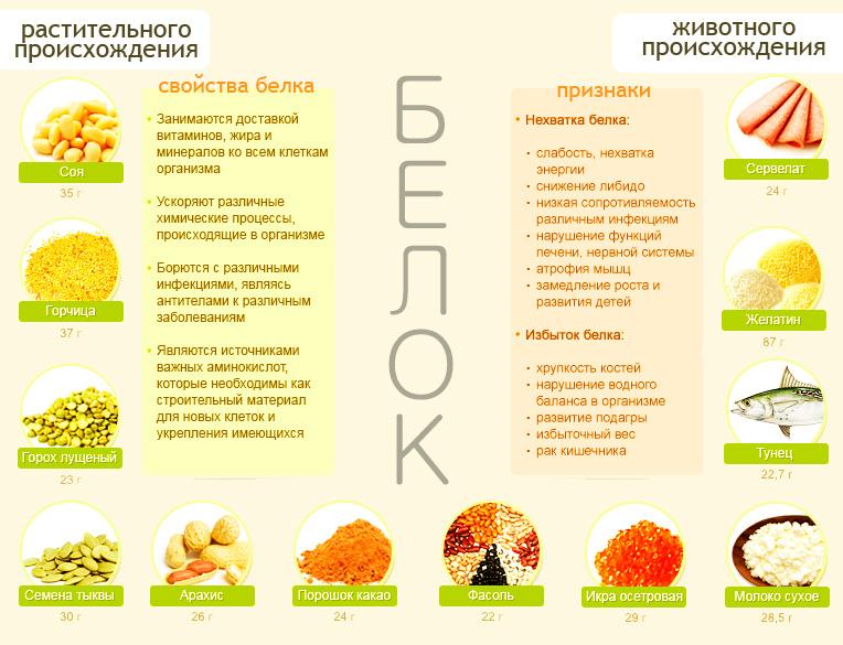 Белковая Методика Похудения.
